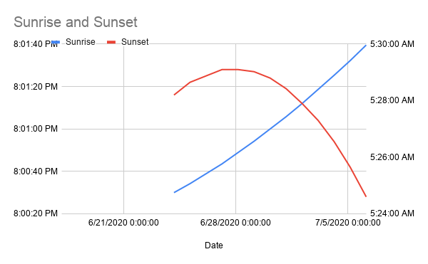 Sunrise%20and%20Sunset